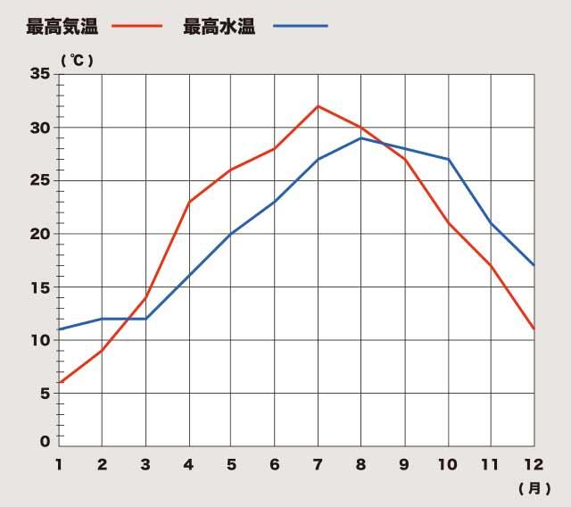 福岡海水温
